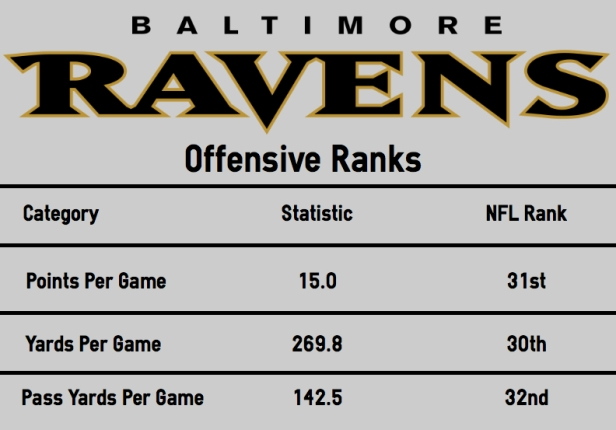Ravens offensive stats.jpg